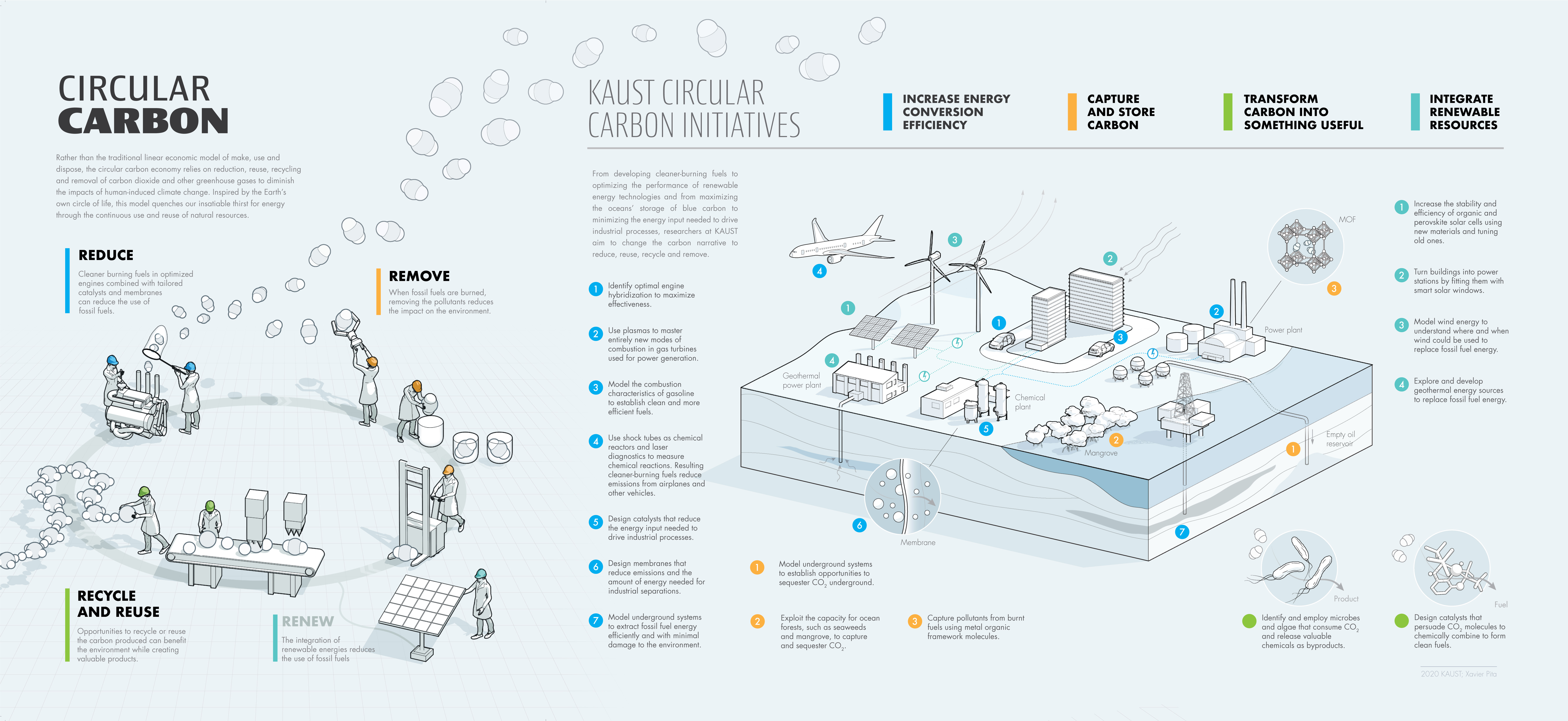 Circular Carbon Infographic_Final_T3_Infographic.jpg